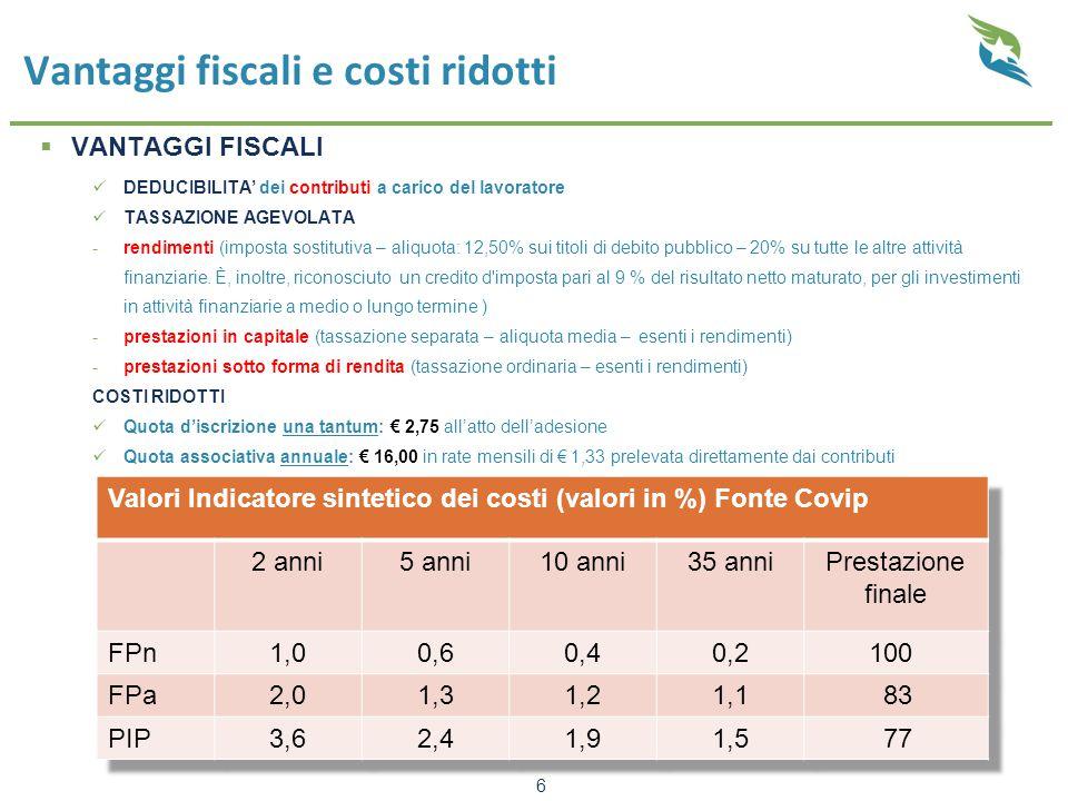 Vantaggi fiscali e costi ridotti 6  VANTAGGI FISCALI DEDUCIBILITA' dei contributi a carico del lavoratore TASSAZIONE AGEVOLATA -rendimenti (imposta s