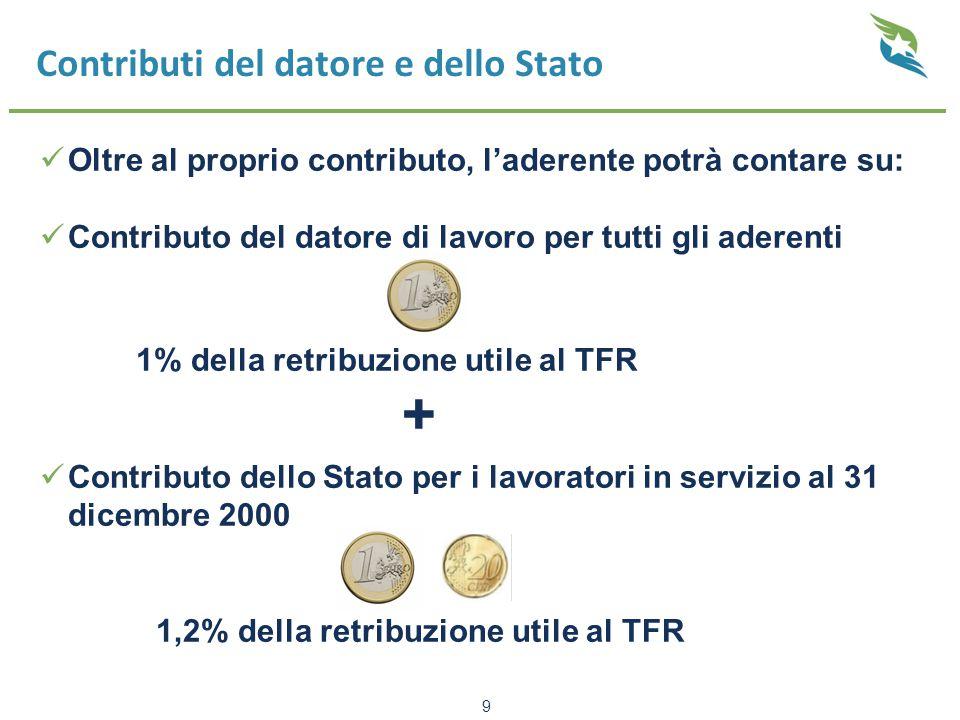 Contributi del datore e dello Stato Oltre al proprio contributo, l'aderente potrà contare su: Contributo del datore di lavoro per tutti gli aderenti 1% della retribuzione utile al TFR + Contributo dello Stato per i lavoratori in servizio al 31 dicembre 2000 1,2% della retribuzione utile al TFR 9