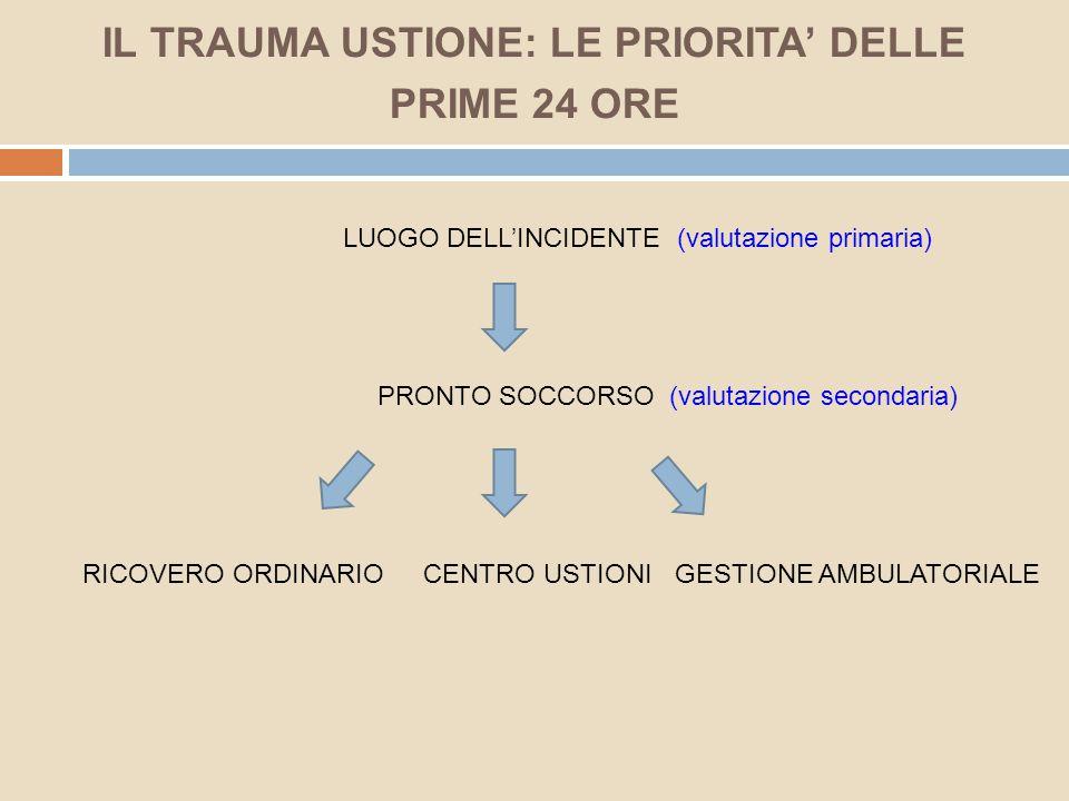IL TRAUMA USTIONE: LE PRIORITA' DELLE PRIME 24 ORE LUOGO DELL'INCIDENTE (valutazione primaria) PRONTO SOCCORSO (valutazione secondaria) RICOVERO ORDIN