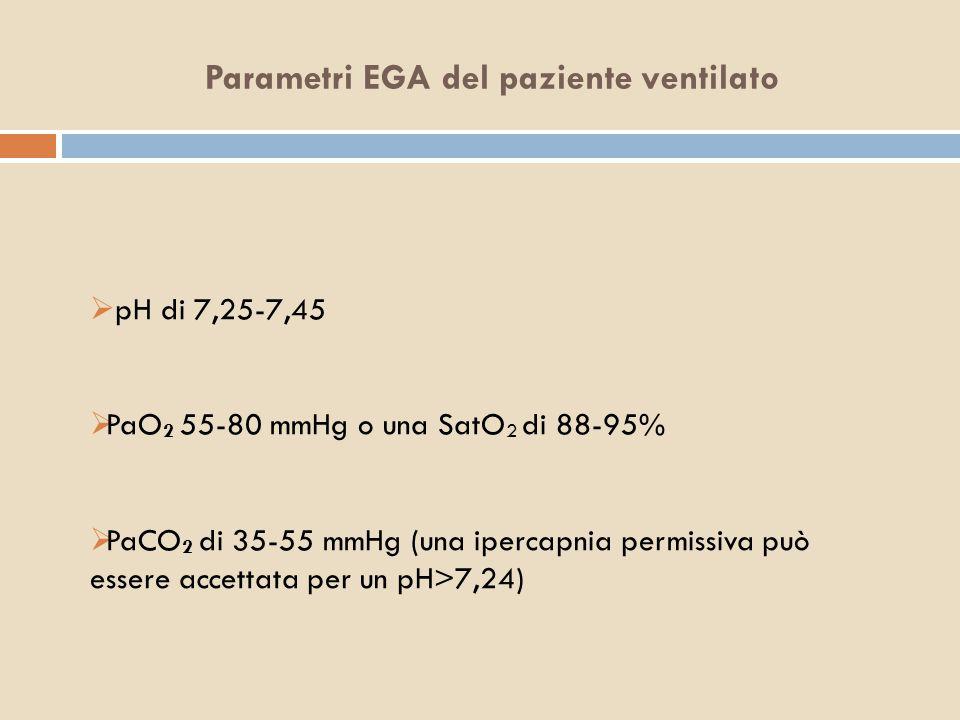 Parametri EGA del paziente ventilato  pH di 7,25-7,45  PaO 2 55-80 mmHg o una SatO 2 di 88-95%  PaCO 2 di 35-55 mmHg (una ipercapnia permissiva può