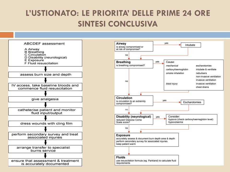 L'USTIONATO: LE PRIORITA' DELLE PRIME 24 ORE SINTESI CONCLUSIVA