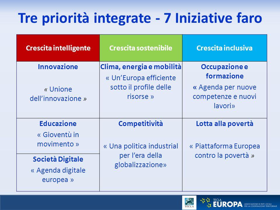 Tre priorità integrate - 7 Iniziative faro Crescita intelligenteCrescita sostenibileCrescita inclusiva Innovazione « Unione dell'innovazione » Clima,
