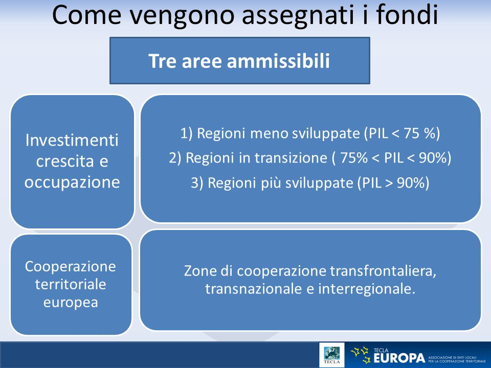 │ 18 SIMULAZIONE DI AMMISSIBILITÀ 3 categorie di regioni < 75% della media UE PIL/pro capite* *indice EU27=100 75-90 %> 90% Regioni meno sviluppate Regioni di transizione Regioni più sviluppate © EuroGeographics Association for the administrative boundaries  Canarie Guyana Riunione Guadalupa/ Martinica Madeira Azzorre Malta
