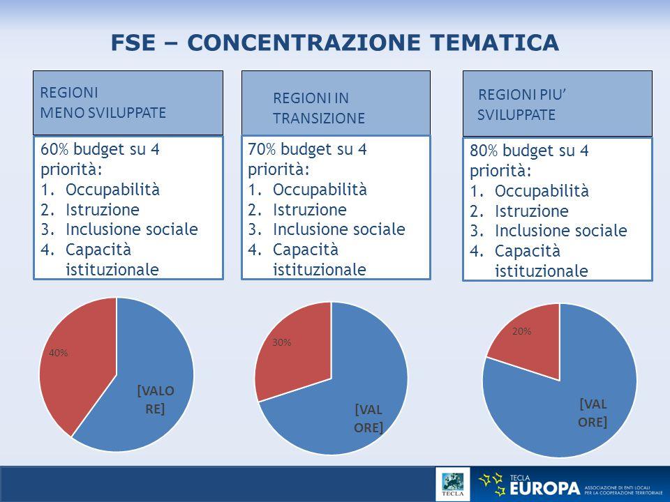 20 FSE – CONCENTRAZIONE TEMATICA REGIONI MENO SVILUPPATE REGIONI PIU' SVILUPPATE REGIONI IN TRANSIZIONE 60% budget su 4 priorità: 1.Occupabilità 2.Ist