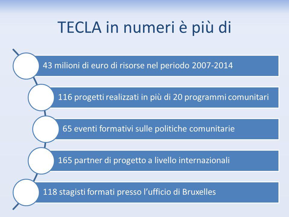 TECLA in numeri è più di 43 milioni di euro di risorse nel periodo 2007-2014 116 progetti realizzati in più di 20 programmi comunitari 65 eventi forma