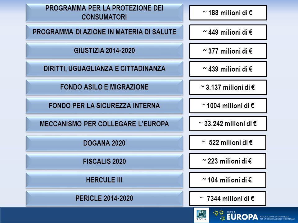 PROGRAMMA PER LA PROTEZIONE DEI CONSUMATORI PROGRAMMA DI AZIONE IN MATERIA DI SALUTE GIUSTIZIA 2014-2020 DOGANA 2020 FONDO ASILO E MIGRAZIONE FONDO PE