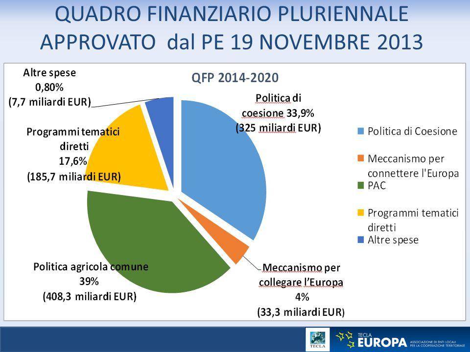QUADRO FINANZIARIO PLURIENNALE APPROVATO dal PE 19 NOVEMBRE 2013