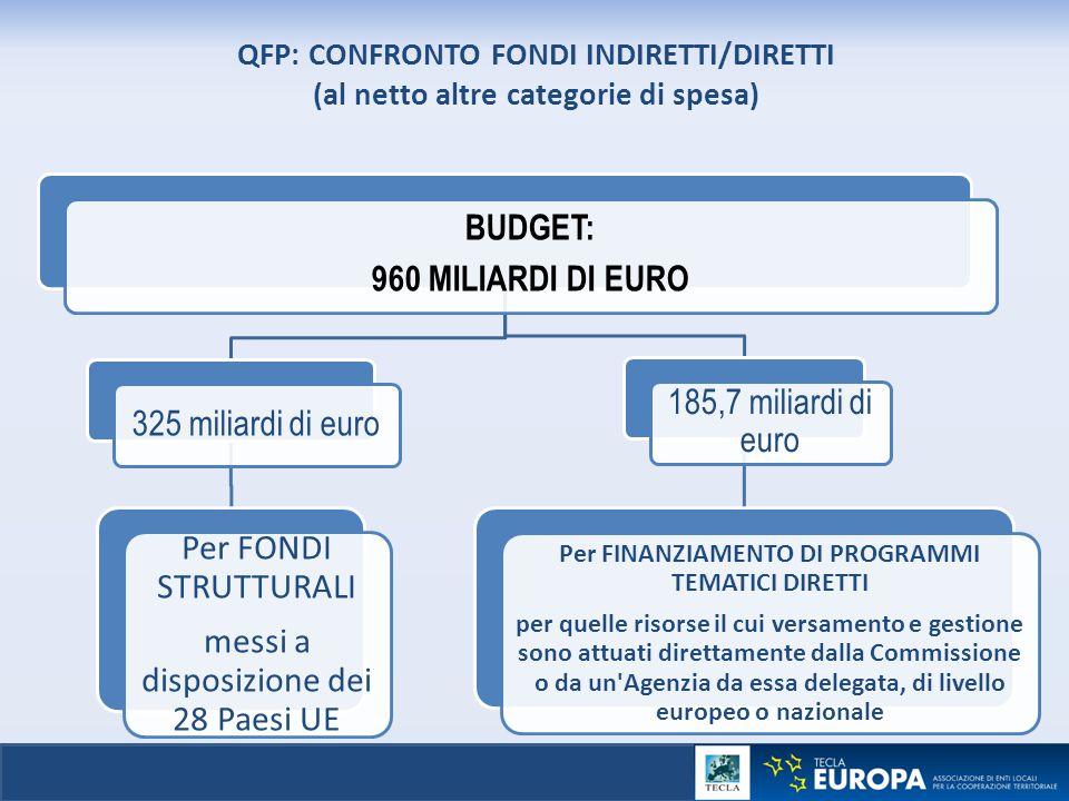 QFP: CONFRONTO FONDI INDIRETTI/DIRETTI (al netto altre categorie di spesa) BUDGET: 960 MILIARDI DI EURO 325 miliardi di euro Per FONDI STRUTTURALI mes