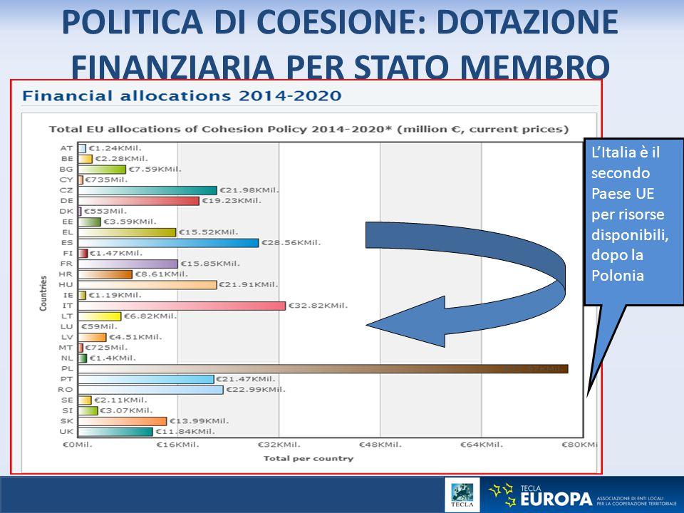 POLITICA DI COESIONE: DOTAZIONE FINANZIARIA PER STATO MEMBRO L'Italia è il secondo Paese UE per risorse disponibili, dopo la Polonia