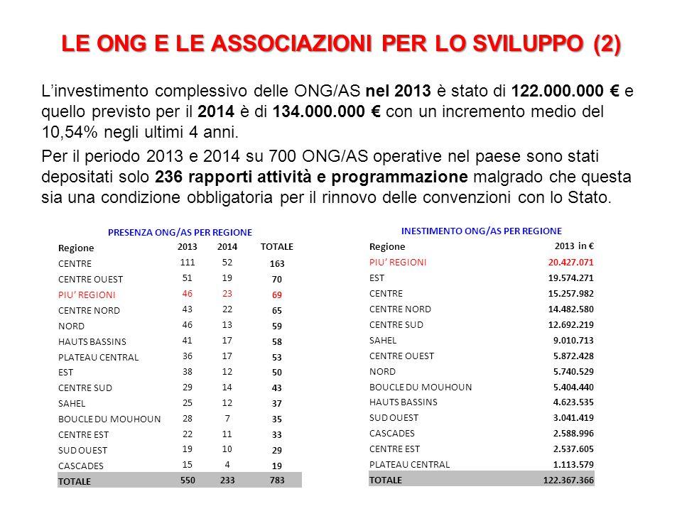 LE ONG E LE ASSOCIAZIONI PER LO SVILUPPO (2) L'investimento complessivo delle ONG/AS nel 2013 è stato di 122.000.000 € e quello previsto per il 2014 è