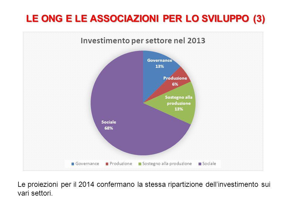 LE ONG E LE ASSOCIAZIONI PER LO SVILUPPO (3) Le proiezioni per il 2014 confermano la stessa ripartizione dell'investimento sui vari settori.