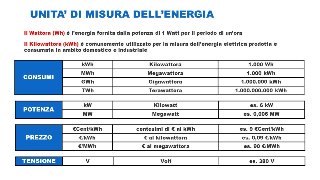 UNITA' DI MISURA DELL'ENERGIA CONSUMI kWhKilowattora1.000 Wh MWhMegawattora1.000 kWh GWhGigawattora1.000.000 kWh TWhTerawattora1.000.000.000 kWh Il Wa