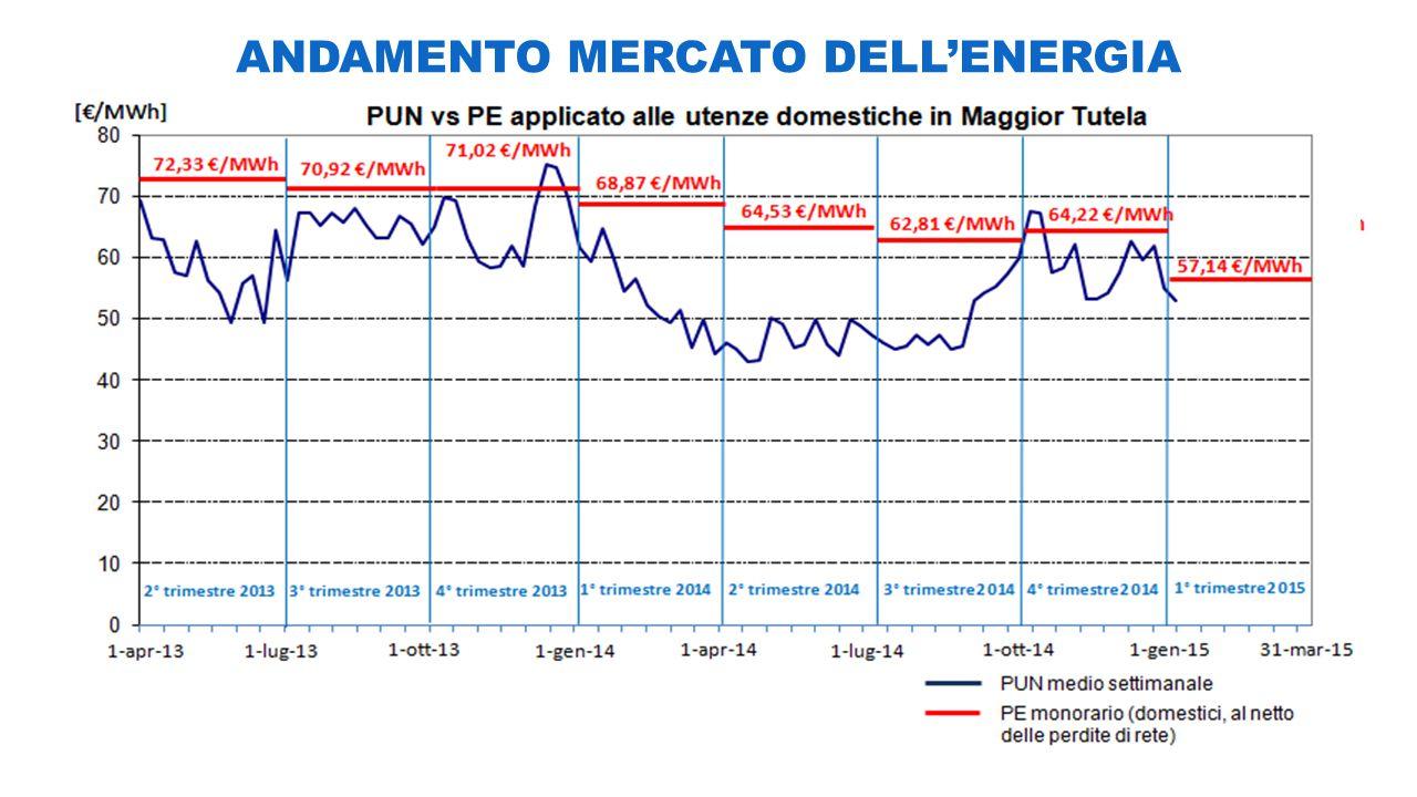 ANDAMENTO MERCATO DELL'ENERGIA