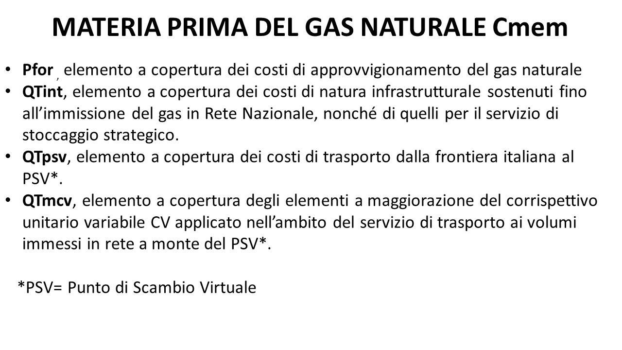 Pfor, elemento a copertura dei costi di approvvigionamento del gas naturale QTint, elemento a copertura dei costi di natura infrastrutturale sostenuti