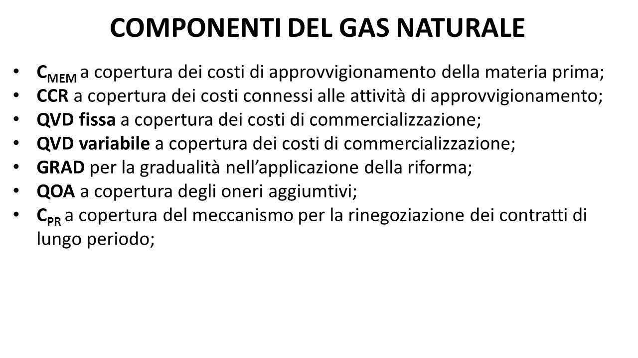 C MEM a copertura dei costi di approvvigionamento della materia prima; CCR a copertura dei costi connessi alle attività di approvvigionamento; QVD fis