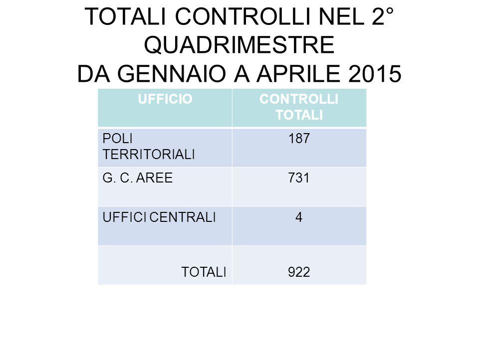 TOTALI CONTROLLI NEL 2° QUADRIMESTRE DA GENNAIO A APRILE 2015 UFFICIOCONTROLLI TOTALI POLI TERRITORIALI 187 G.