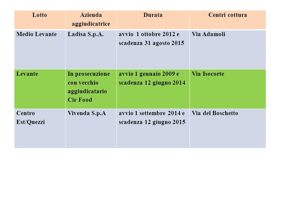 Lotto Azienda aggiudicatrice DurataCentri cottura Medio LevanteLadisa S.p.A.
