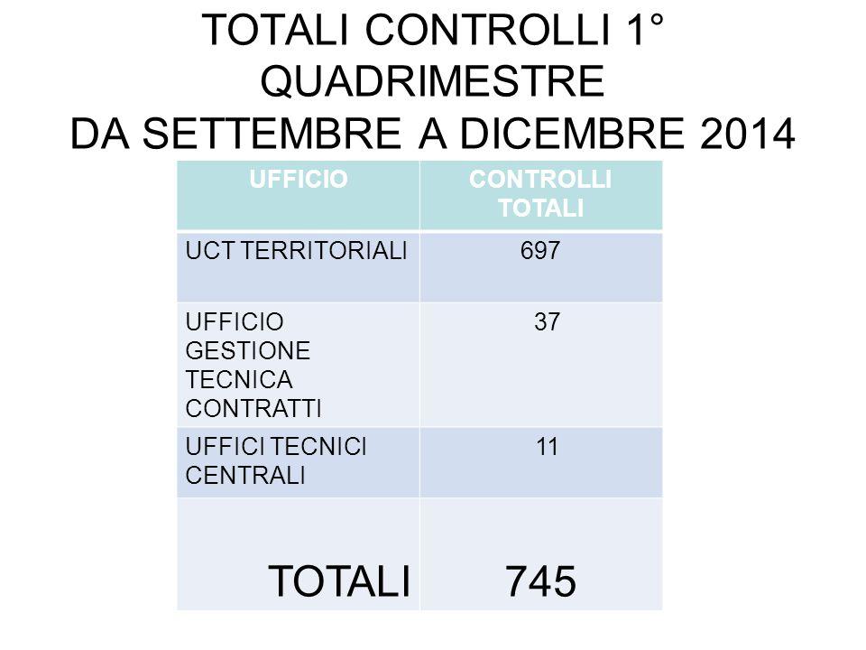TOTALI CONTROLLI 1° QUADRIMESTRE DA SETTEMBRE A DICEMBRE 2014 UFFICIOCONTROLLI TOTALI UCT TERRITORIALI697 UFFICIO GESTIONE TECNICA CONTRATTI 37 UFFICI TECNICI CENTRALI 11 TOTALI745