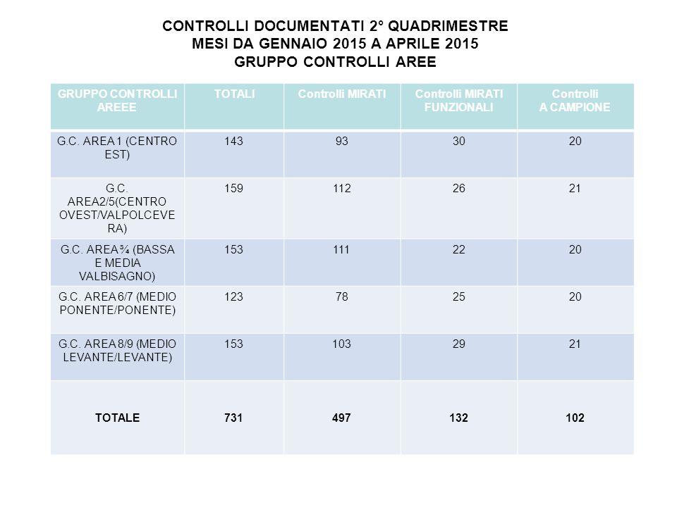 CONTROLLI DOCUMENTATI 2° QUADRIMESTRE MESI DA GENNAIO 2015 A APRILE 2015 TOTALI CONTROLLI PER AREA TERRITORIALE UFFICIN.