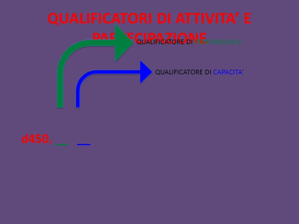 QUALIFICATORI DI ATTIVITA' E PARTECIPAZIONE d450. __ __ QUALIFICATORE DI PERFORMANCE QUALIFICATORE DI CAPACITA'