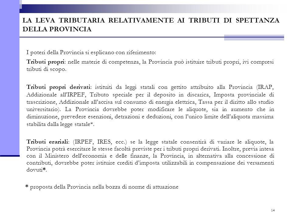 14 LA LEVA TRIBUTARIA RELATIVAMENTE AI TRIBUTI DI SPETTANZA DELLA PROVINCIA I poteri della Provincia si esplicano con riferimento: Tributi propri: nel