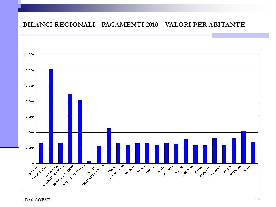 16 BILANCI REGIONALI – PAGAMENTI 2010 – VALORI PER ABITANTE Dati COPAF