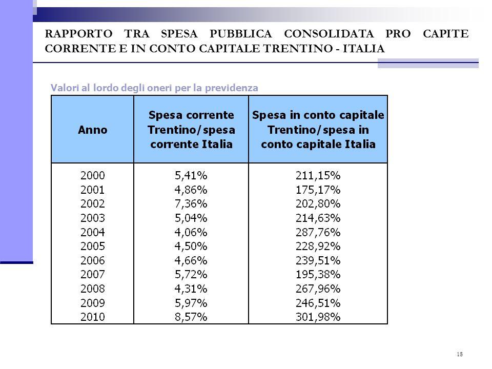 18 RAPPORTO TRA SPESA PUBBLICA CONSOLIDATA PRO CAPITE CORRENTE E IN CONTO CAPITALE TRENTINO - ITALIA Valori al lordo degli oneri per la previdenza