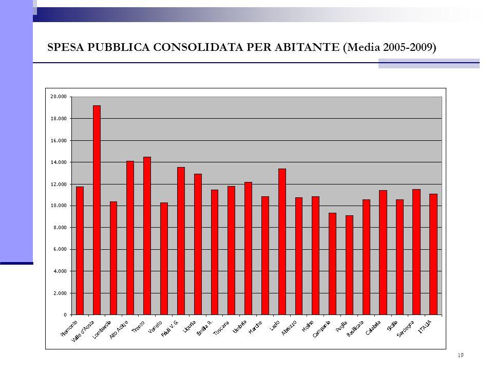 19 SPESA PUBBLICA CONSOLIDATA PER ABITANTE (Media 2005-2009)