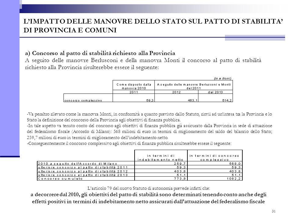 31 L'IMPATTO DELLE MANOVRE DELLO STATO SUL PATTO DI STABILITA' DI PROVINCIA E COMUNI a) Concorso al patto di stabilità richiesto alla Provincia A segu