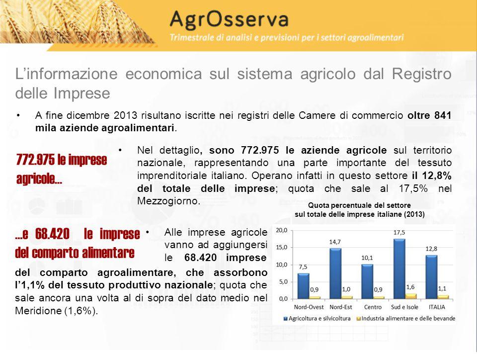 Non si arresta la riduzione della base produttiva agricola 5.882 imprese agricole in meno in tre mesi e 32.798 in un anno A fine dicembre 2013 si contano 5.882 imprese agricole in meno rispetto a fine settembre (il -0,8% in termini percentuali).