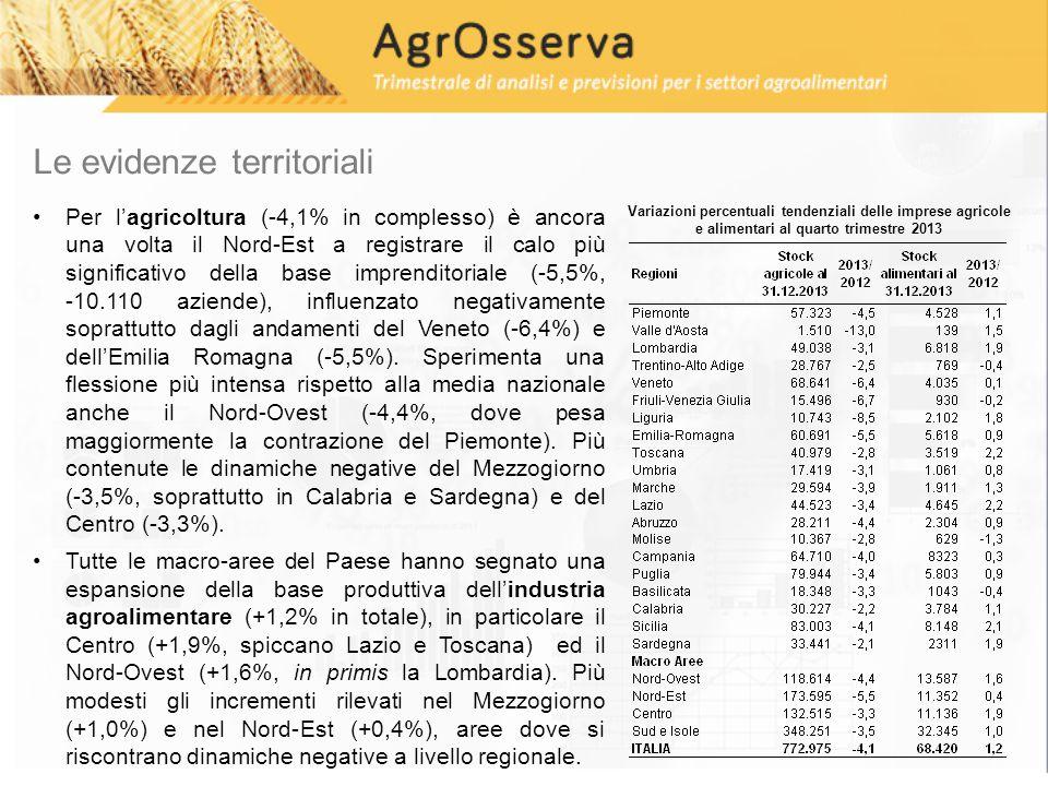 Le evidenze territoriali Per l'agricoltura (-4,1% in complesso) è ancora una volta il Nord-Est a registrare il calo più significativo della base imprenditoriale (-5,5%, -10.110 aziende), influenzato negativamente soprattutto dagli andamenti del Veneto (-6,4%) e dell'Emilia Romagna (-5,5%).