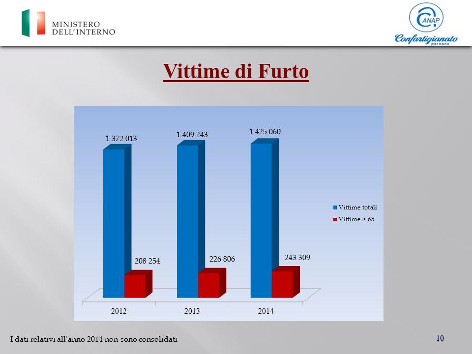 Vittime di Furto 10 I dati relativi all'anno 2014 non sono consolidati