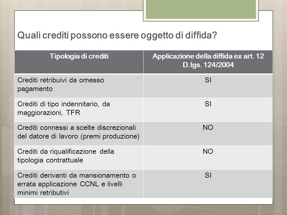 Quali crediti possono essere oggetto di diffida.