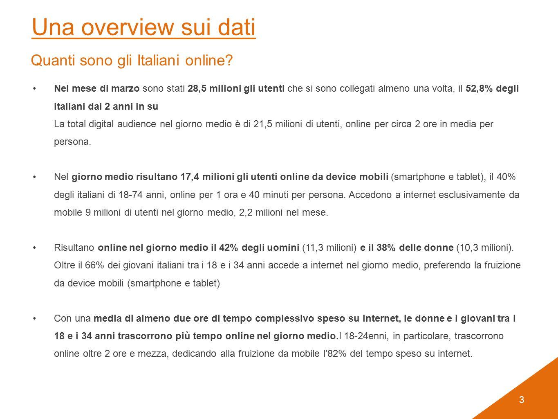 3 Nel mese di marzo sono stati 28,5 milioni gli utenti che si sono collegati almeno una volta, il 52,8% degli italiani dai 2 anni in su La total digital audience nel giorno medio è di 21,5 milioni di utenti, online per circa 2 ore in media per persona.