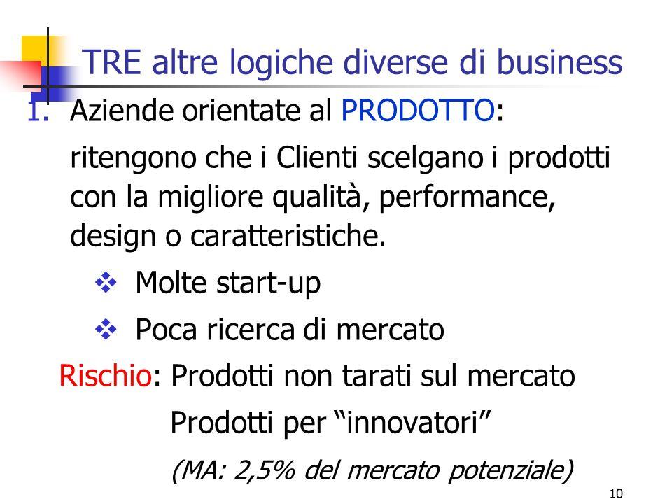 10 TRE altre logiche diverse di business 1.Aziende orientate al PRODOTTO: ritengono che i Clienti scelgano i prodotti con la migliore qualità, perform