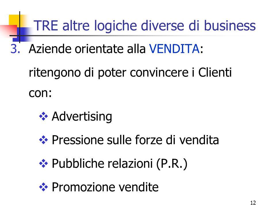 12 TRE altre logiche diverse di business 3.Aziende orientate alla VENDITA: ritengono di poter convincere i Clienti con:  Advertising  Pressione sull