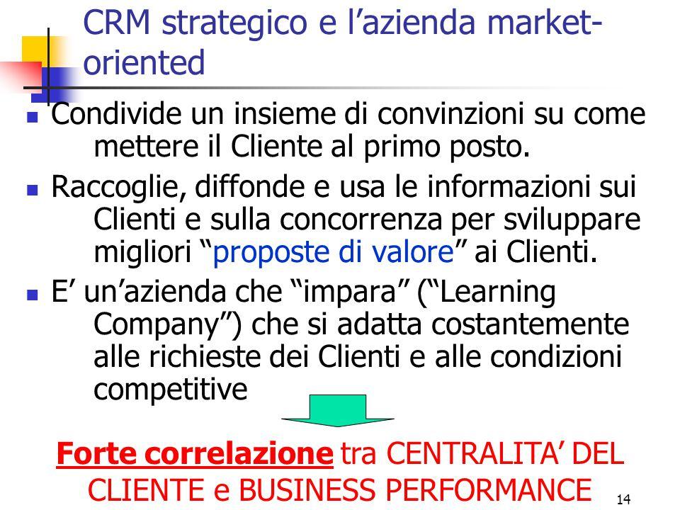 14 CRM strategico e l'azienda market- oriented Condivide un insieme di convinzioni su come mettere il Cliente al primo posto. Raccoglie, diffonde e us