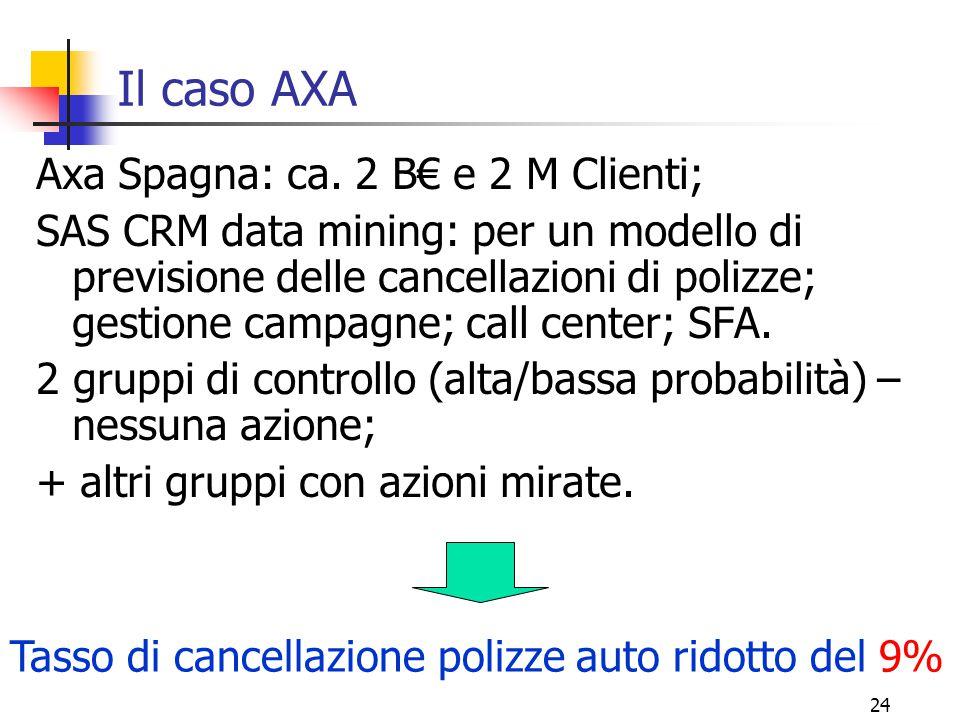 24 Il caso AXA Axa Spagna: ca. 2 B€ e 2 M Clienti; SAS CRM data mining: per un modello di previsione delle cancellazioni di polizze; gestione campagne
