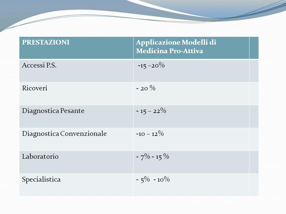 PRESTAZIONIApplicazione Modelli di Medicina Pro-Attiva Accessi P.S. -15 –20% Ricoveri- 20 % Diagnostica Pesante- 15 – 22% Diagnostica Convenzionale-10