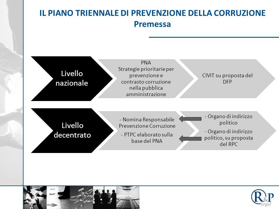 IL PIANO TRIENNALE DI PREVENZIONE DELLA CORRUZIONE Premessa Livello nazionale PNA Strategie prioritarie per prevenzione e contrasto corruzione nella p