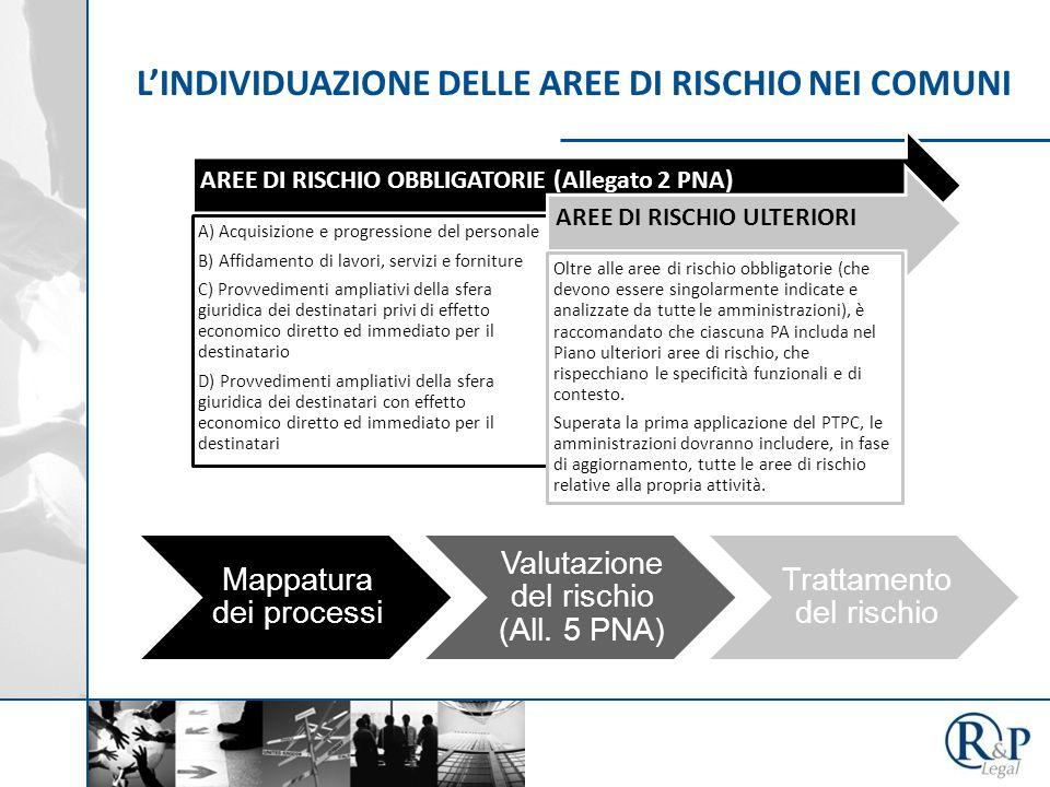 AREE DI RISCHIO OBBLIGATORIE (Allegato 2 PNA) A) Acquisizione e progressione del personale B) Affidamento di lavori, servizi e forniture C) Provvedime