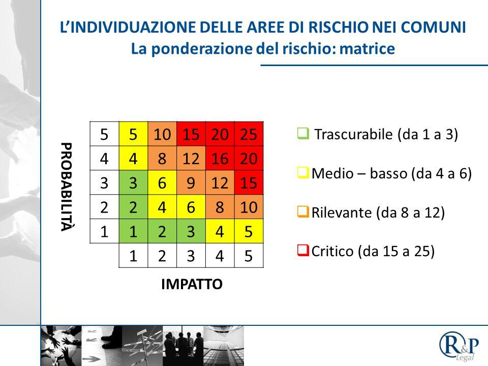 L'INDIVIDUAZIONE DELLE AREE DI RISCHIO NEI COMUNI La ponderazione del rischio: matrice 5510152025 448121620 33691215 2246810 112345 12345 PROBABILITÀ IMPATTO  Trascurabile (da 1 a 3)  Medio – basso (da 4 a 6)  Rilevante (da 8 a 12)  Critico (da 15 a 25)