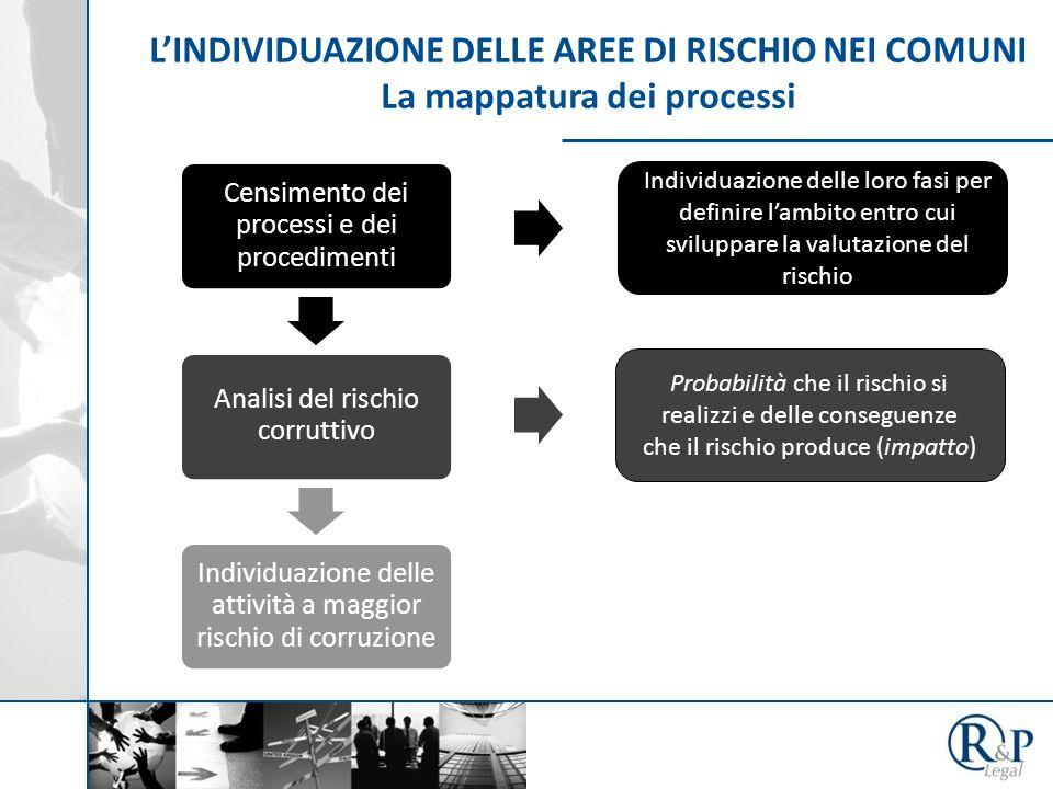 L'INDIVIDUAZIONE DELLE AREE DI RISCHIO NEI COMUNI La mappatura dei processi Censimento dei processi e dei procedimenti Analisi del rischio corruttivo