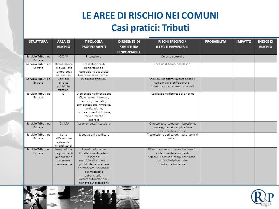 LE AREE DI RISCHIO NEI COMUNI Casi pratici: Tributi STRUTTURA AREA DI RISCHIO TIPOLOGIA PROCEDIMENTI DIRIGENTE DI STRUTTURA RESPONSABILE RISCHI SPECIFICI/ ILLECITI PREVEDIBILI PROBABILITA'IMPATTO INDICE DI RISCHIO Servizio Tributi ed Entrate COSAPRiscossioneOmesso controllo Servizio Tributi ed Entrate Dichiarazione di pubblicità temporanea nei cantieri Presentazione di dichiarazione di esposizione pubblicità temporanea nei cantieri Eccesso di tempi nel rilascio Servizio Tributi ed Entrate Gestione diretta pubbliche affissioni Pubbliche affissioniAffissioni illegittime quanto a spazi e calcolo della tariffa dovuta - indebiti esoneri - omessi controlli Servizio Tributi ed Entrate ICIDichiarazione di variazione ICI, versamenti annuali, accollo, interpello, compensazione, rimborso, rateizzazione, dichiarazione di riduzione, ravvedimento operoso Applicazione distorta delle norme Servizio Tributi ed Entrate ICI/IMUAccertamento/riscossioneOmesso accertamento - riscossione, conteggio errato, applicazione distorta delle norme Servizio Tributi ed Entrate Lotta all'evasione estesa dei tributi statali Segnalazioni qualificateTrasmissione dati carenti - accertamenti mirati Servizio Tributi ed Entrate Installazione degli impianti pubblicitari a carattere permanente Autorizzazione per l istallazione di cartelli, insegne di esercizio ed altri mezzi pubblicitari a carattere permanente - variazione del messaggio pubblicitario - voltura autorizzazione - rinnovo autorizzazione Rilascio e rinnovo di autorizzazione in violazione delle norme di settore - eccesso di tempi nel rilascio, contenziosi pilotati che portano a trattativa