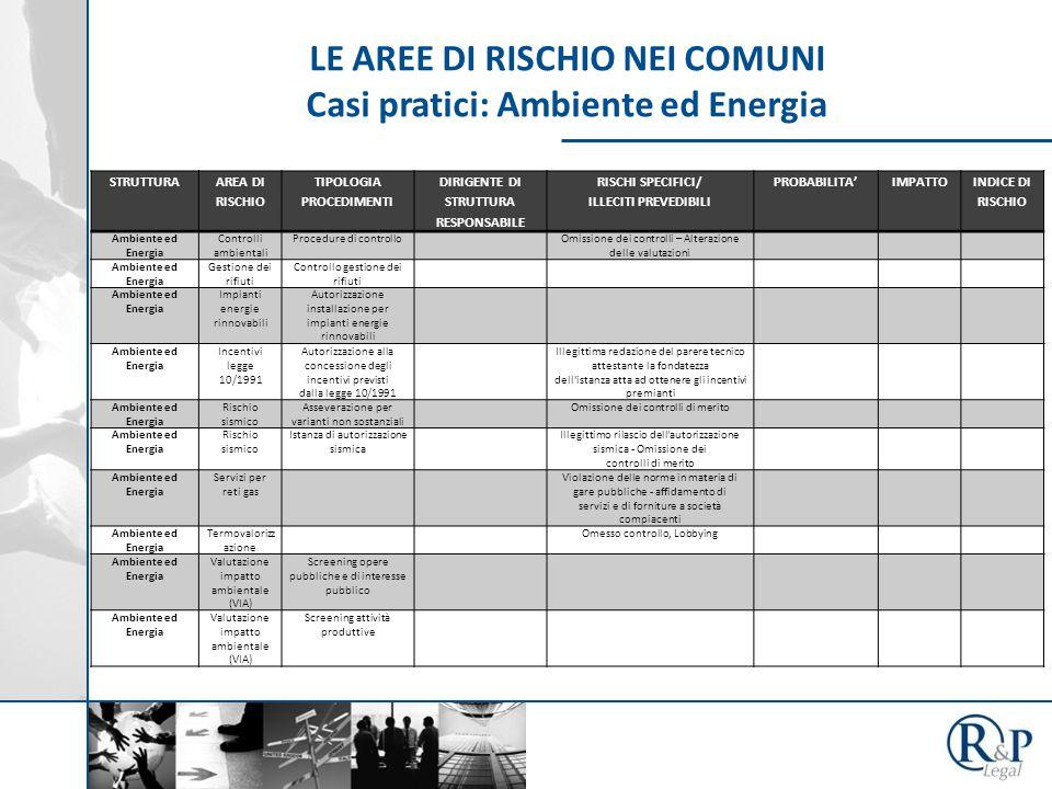 STRUTTURA AREA DI RISCHIO TIPOLOGIA PROCEDIMENTI DIRIGENTE DI STRUTTURA RESPONSABILE RISCHI SPECIFICI/ ILLECITI PREVEDIBILI PROBABILITA'IMPATTO INDICE DI RISCHIO Ambiente ed Energia Controlli ambientali Procedure di controlloOmissione dei controlli – Alterazione delle valutazioni Ambiente ed Energia Gestione dei rifiuti Controllo gestione dei rifiuti Ambiente ed Energia Impianti energie rinnovabili Autorizzazione installazione per impianti energie rinnovabili Ambiente ed Energia Incentivi legge 10/1991 Autorizzazione alla concessione degli incentivi previsti dalla legge 10/1991 Illegittima redazione del parere tecnico attestante la fondatezza dell istanza atta ad ottenere gli incentivi premianti Ambiente ed Energia Rischio sismico Asseverazione per varianti non sostanziali Omissione dei controlli di merito Ambiente ed Energia Rischio sismico Istanza di autorizzazione sismica Illegittimo rilascio dell autorizzazione sismica - Omissione dei controlli di merito Ambiente ed Energia Servizi per reti gas Violazione delle norme in materia di gare pubbliche - affidamento di servizi e di forniture a società compiacenti Ambiente ed Energia Termovalorizz azione Omesso controllo, Lobbying Ambiente ed Energia Valutazione impatto ambientale (VIA) Screening opere pubbliche e di interesse pubblico Ambiente ed Energia Valutazione impatto ambientale (VIA) Screening attività produttive LE AREE DI RISCHIO NEI COMUNI Casi pratici: Ambiente ed Energia
