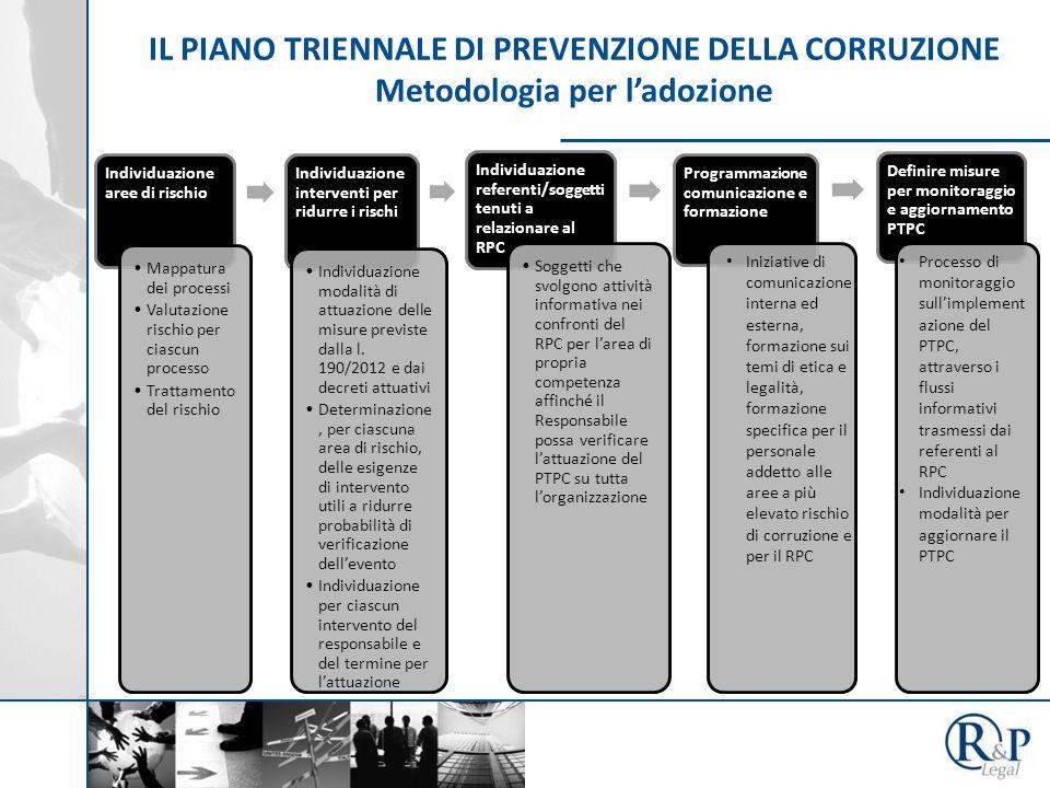 IL PIANO TRIENNALE DI PREVENZIONE DELLA CORRUZIONE Metodologia per l'adozione Individuazione aree di rischio Mappatura dei processi Valutazione rischi