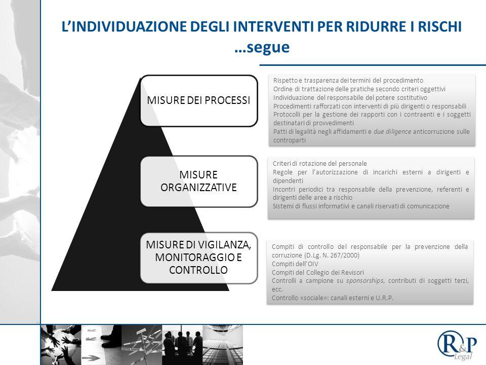 L'INDIVIDUAZIONE DEGLI INTERVENTI PER RIDURRE I RISCHI …segue MISURE DEI PROCESSI MISURE ORGANIZZATIVE MISURE DI VIGILANZA, MONITORAGGIO E CONTROLLO Rispetto e trasparenza dei termini del procedimento Ordine di trattazione delle pratiche secondo criteri oggettivi Individuazione del responsabile del potere sostitutivo Procedimenti rafforzati con interventi di più dirigenti o responsabili Protocolli per la gestione dei rapporti con i contraenti e i soggetti destinatari di provvedimenti Patti di legalità negli affidamenti e due diligence anticorruzione sulle controparti Rispetto e trasparenza dei termini del procedimento Ordine di trattazione delle pratiche secondo criteri oggettivi Individuazione del responsabile del potere sostitutivo Procedimenti rafforzati con interventi di più dirigenti o responsabili Protocolli per la gestione dei rapporti con i contraenti e i soggetti destinatari di provvedimenti Patti di legalità negli affidamenti e due diligence anticorruzione sulle controparti Criteri di rotazione del personale Regole per l'autorizzazione di incarichi esterni a dirigenti e dipendenti Incontri periodici tra responsabile della prevenzione, referenti e dirigenti delle aree a rischio Sistemi di flussi informativi e canali riservati di comunicazione Criteri di rotazione del personale Regole per l'autorizzazione di incarichi esterni a dirigenti e dipendenti Incontri periodici tra responsabile della prevenzione, referenti e dirigenti delle aree a rischio Sistemi di flussi informativi e canali riservati di comunicazione Compiti di controllo del responsabile per la prevenzione della corruzione (D.Lg.