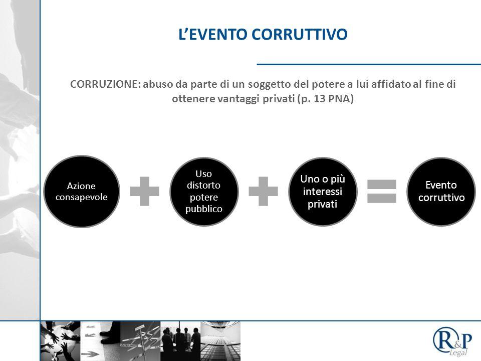 L'EVENTO CORRUTTIVO CORRUZIONE: abuso da parte di un soggetto del potere a lui affidato al fine di ottenere vantaggi privati (p. 13 PNA) Azione consap