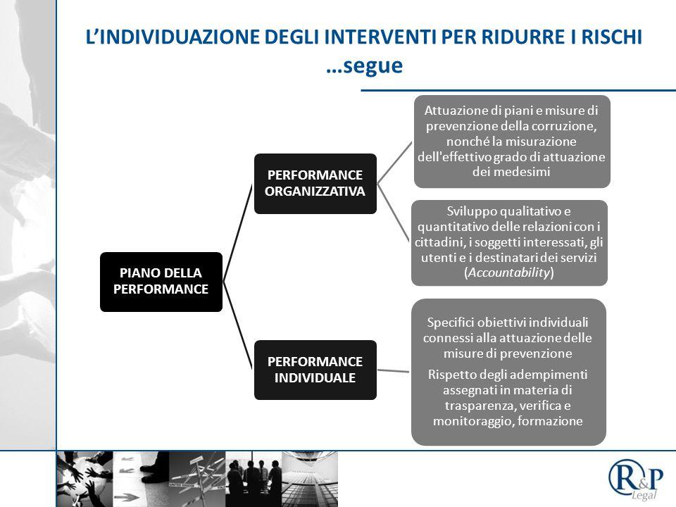 L'INDIVIDUAZIONE DEGLI INTERVENTI PER RIDURRE I RISCHI …segue PIANO DELLA PERFORMANCE PERFORMANCE ORGANIZZATIVA Attuazione di piani e misure di prevenzione della corruzione, nonché la misurazione dell effettivo grado di attuazione dei medesimi Sviluppo qualitativo e quantitativo delle relazioni con i cittadini, i soggetti interessati, gli utenti e i destinatari dei servizi (Accountability) PERFORMANCE INDIVIDUALE Specifici obiettivi individuali connessi alla attuazione delle misure di prevenzione Rispetto degli adempimenti assegnati in materia di trasparenza, verifica e monitoraggio, formazione
