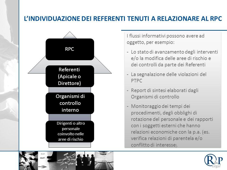 L'INDIVIDUAZIONE DEI REFERENTI TENUTI A RELAZIONARE AL RPC RPC Referenti (Apicale o Direttore) Organismi di controllo interno Dirigenti o altro person